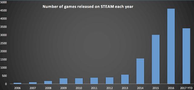 Число релизов в Steam значительно выросло