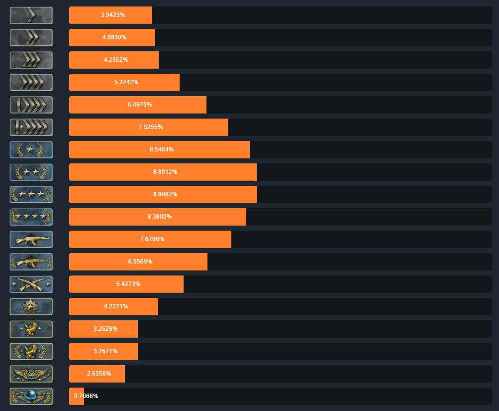 cs-go-ranks 2